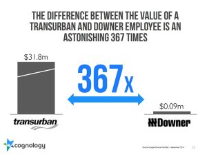 Chart of the difference between a Transurban and Downer employee
