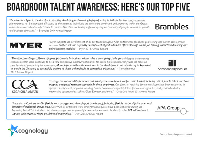 Top 5 talent awarness companies