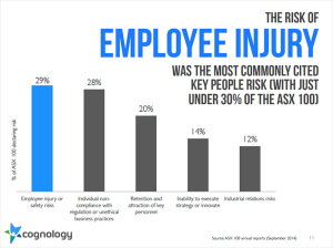 Chart of employee injury