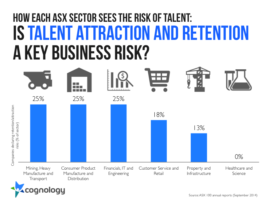 Chart of talent attraction and retention