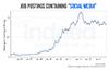 Talent trends of 2014 - Social Media