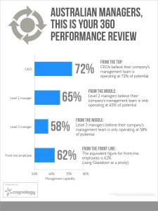 360 performance review chart