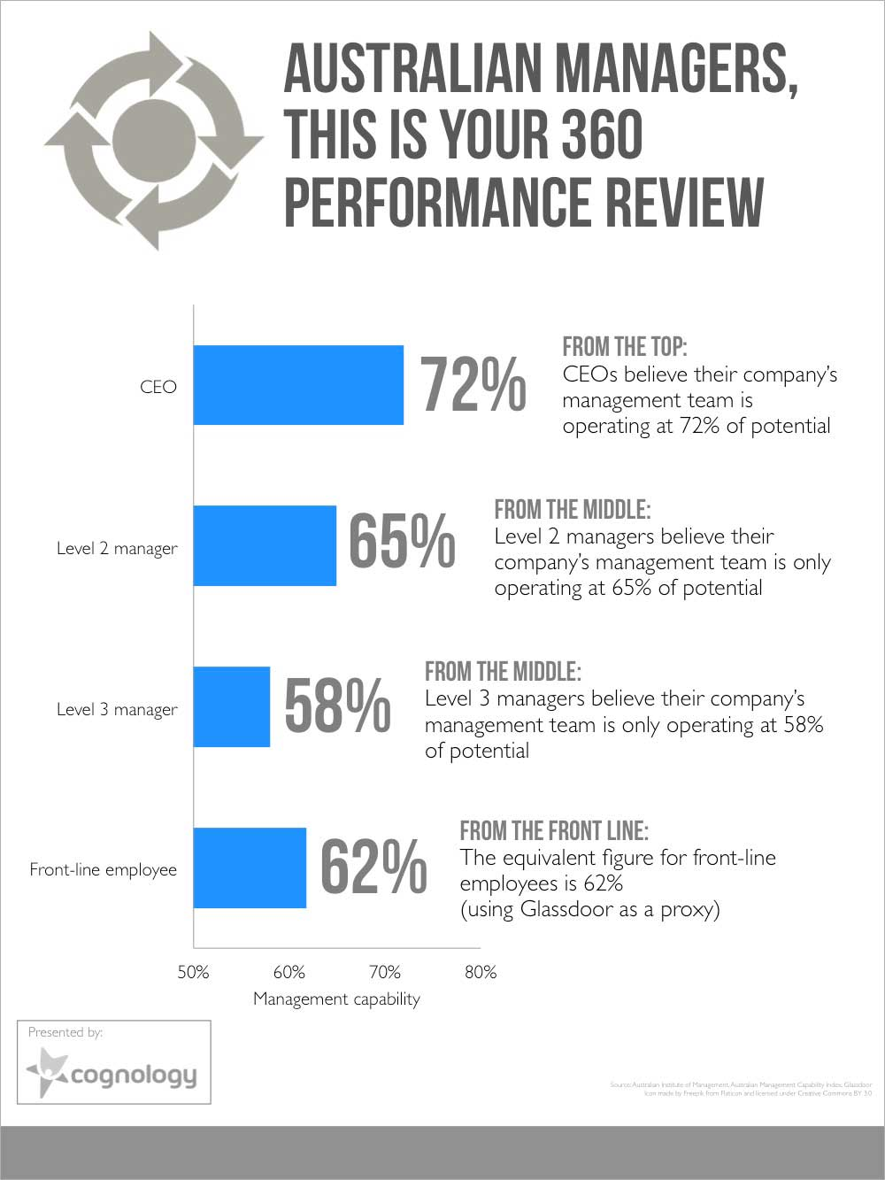 360 performance evaluation template - australian managers this is your 360 performance review