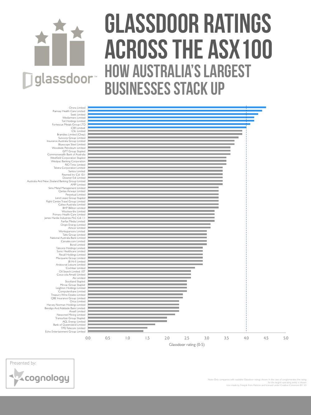 Glassdoor ratings chart