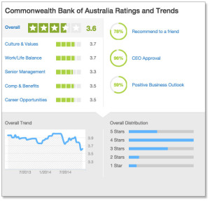 CBA Ratings and Trends chart