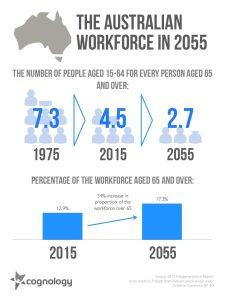 The Australian Workforce in 2055 chart