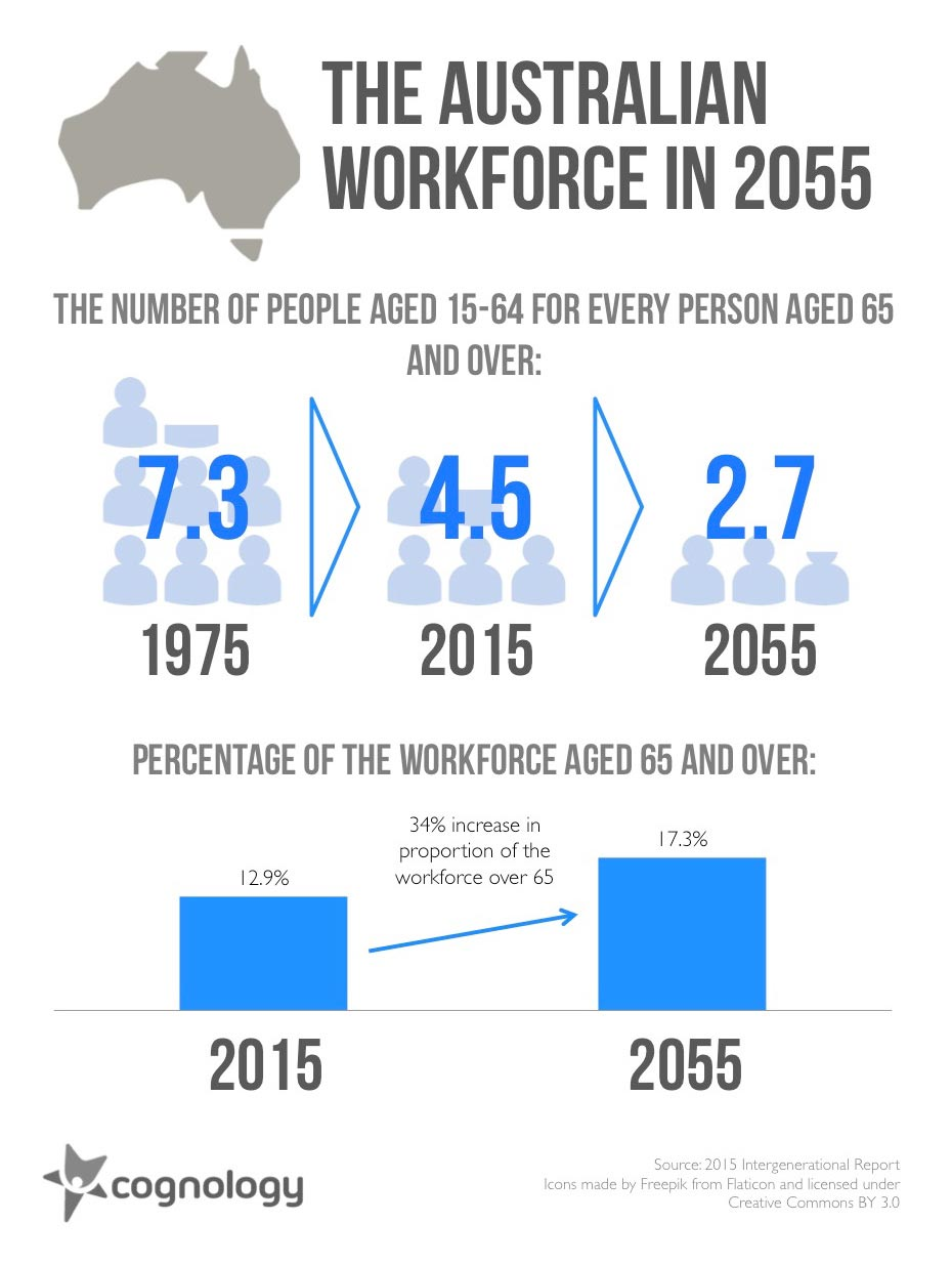The Australian Workforce in 2055 chart