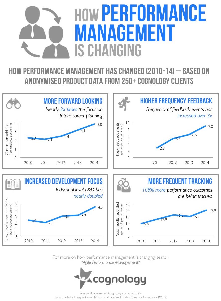 Performance management change over the last 5 years