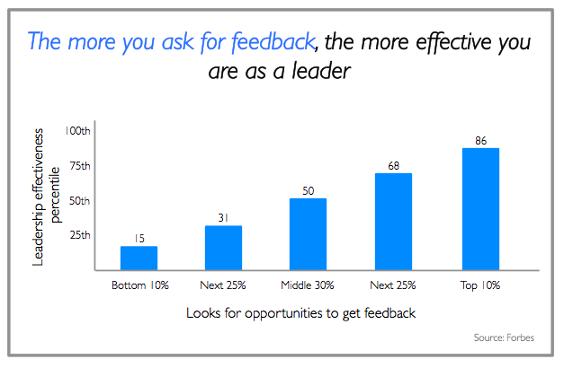 Effective leaders ask for feedback