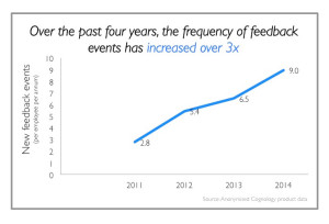 Over the past 4 years, the frequency of feedback events has increased over 3x
