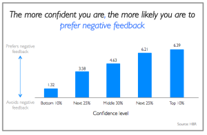 Confident people prefer negative feedback