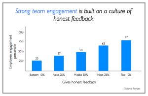 Team engagement is built on honest feedback