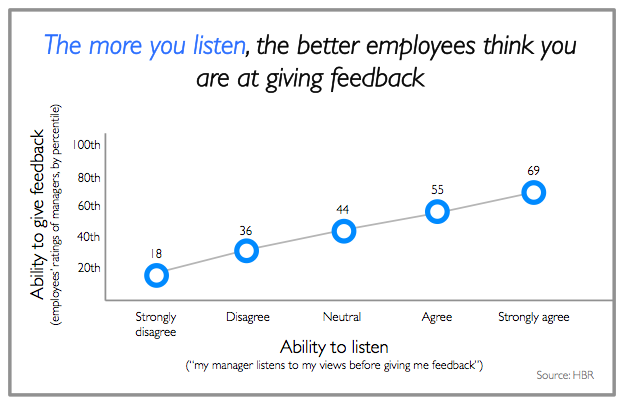 Listen more to feedback