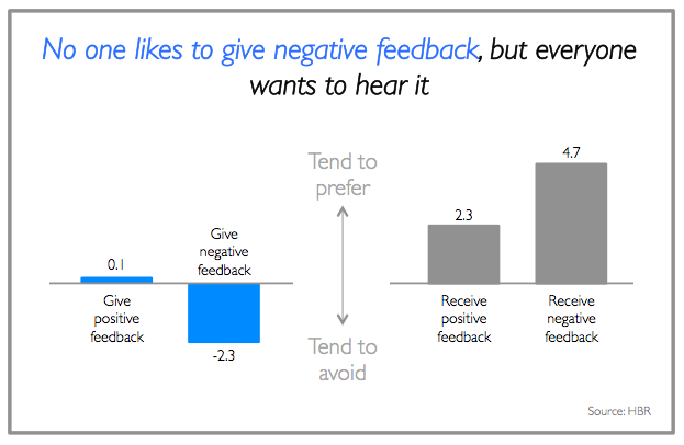 Fillable examples of negative feedback at work edit online.