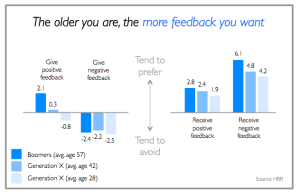Older people want more feedback