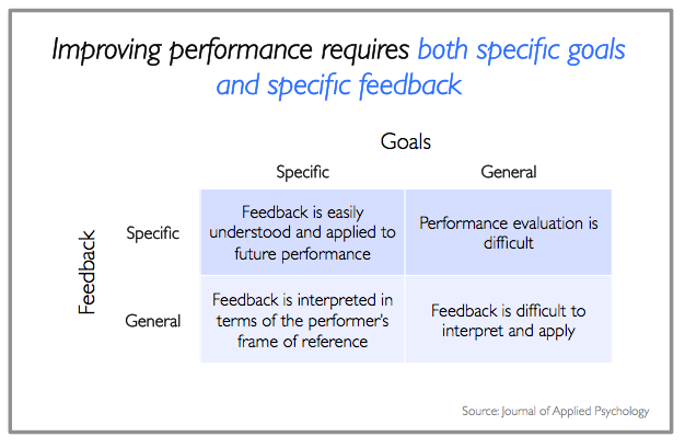 Improving performance with feedback