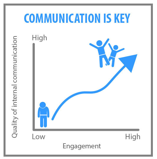 Internal communication