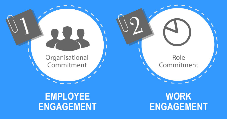 Employee and work engagement