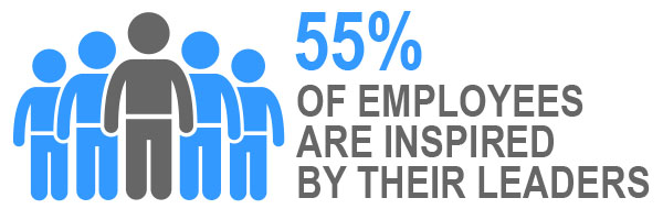 Percentage of employees inspired by their leader