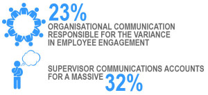 Organisation and supervisor communication statistics