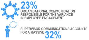 Organisation and supervisor communication statistics