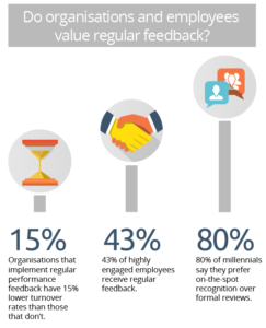 Regular feedback statistics
