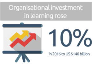 Organisational investment in learning