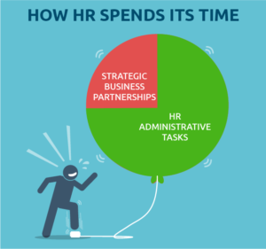 How HR spends its time graph