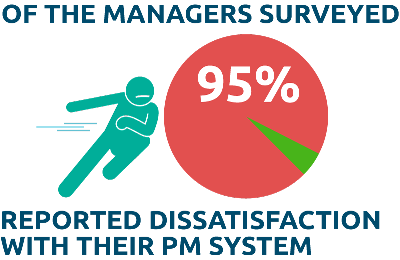 Dissatisfaction with PM