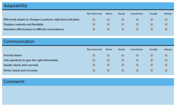 Performance Management Competencies
