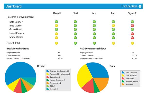Performance Management Dashboard