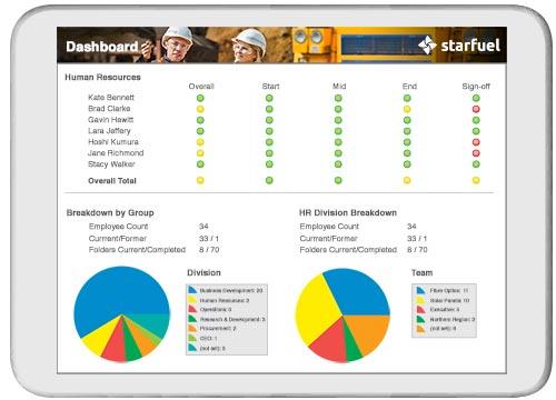 Comprehensive dashboard