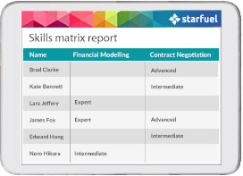 Skills Management Software